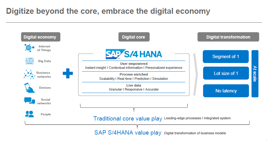 SAP Enterprise Management in S/4 HANA- The Next Generation