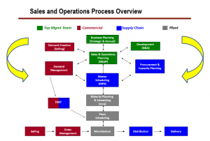 SOP process overview